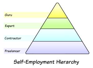 self-employed-pyramid